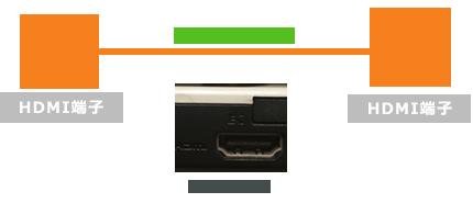 PCとTVを接続する場合
